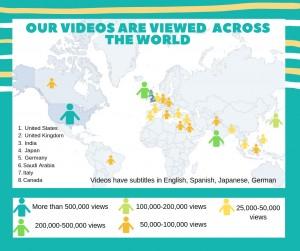 views across the world